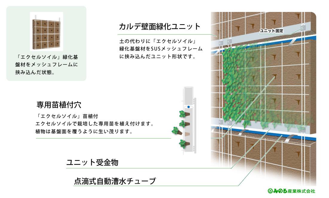 ユニット型壁面緑化システム Caverde™ 〜カベルデ〜<