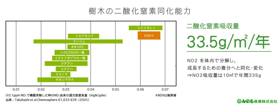 樹木の二酸化窒素同化能力